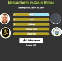 Michael Devlin vs Calum Waters h2h player stats