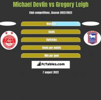 Michael Devlin vs Gregory Leigh h2h player stats