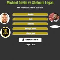 Michael Devlin vs Shaleum Logan h2h player stats