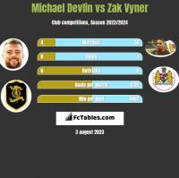Michael Devlin vs Zak Vyner h2h player stats