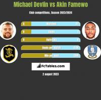Michael Devlin vs Akin Famewo h2h player stats