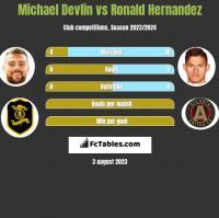 Michael Devlin vs Ronald Hernandez h2h player stats