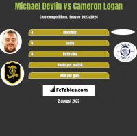 Michael Devlin vs Cameron Logan h2h player stats