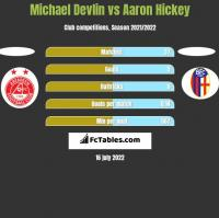 Michael Devlin vs Aaron Hickey h2h player stats