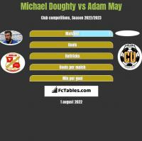 Michael Doughty vs Adam May h2h player stats
