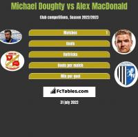 Michael Doughty vs Alex MacDonald h2h player stats
