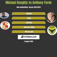 Michael Doughty vs Anthony Forde h2h player stats