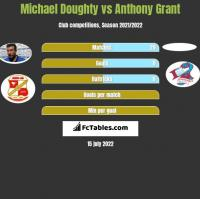 Michael Doughty vs Anthony Grant h2h player stats