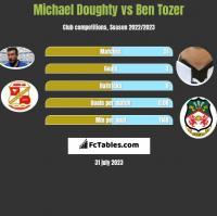 Michael Doughty vs Ben Tozer h2h player stats