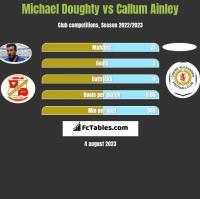 Michael Doughty vs Callum Ainley h2h player stats