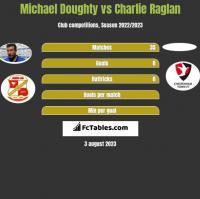 Michael Doughty vs Charlie Raglan h2h player stats
