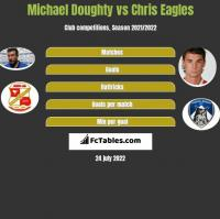 Michael Doughty vs Chris Eagles h2h player stats