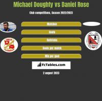 Michael Doughty vs Daniel Rose h2h player stats