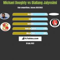 Michael Doughty vs Diallang Jaiyesimi h2h player stats