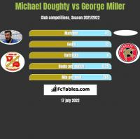 Michael Doughty vs George Miller h2h player stats