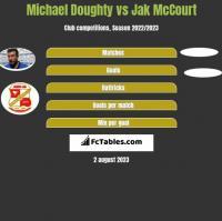 Michael Doughty vs Jak McCourt h2h player stats