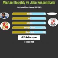 Michael Doughty vs Jake Hessenthaler h2h player stats