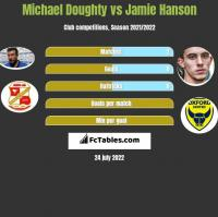 Michael Doughty vs Jamie Hanson h2h player stats