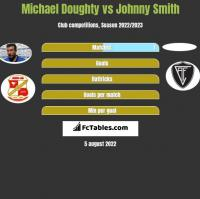 Michael Doughty vs Johnny Smith h2h player stats