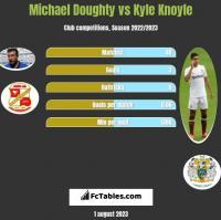 Michael Doughty vs Kyle Knoyle h2h player stats