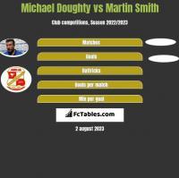 Michael Doughty vs Martin Smith h2h player stats