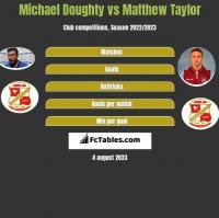 Michael Doughty vs Matthew Taylor h2h player stats