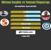 Michael Doughty vs Toumani Diagouraga h2h player stats