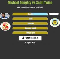 Michael Doughty vs Scott Twine h2h player stats