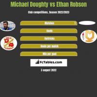 Michael Doughty vs Ethan Robson h2h player stats
