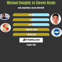 Michael Doughty vs Steven Alzate h2h player stats