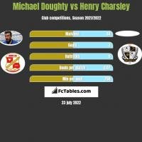 Michael Doughty vs Henry Charsley h2h player stats