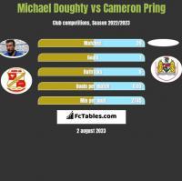 Michael Doughty vs Cameron Pring h2h player stats