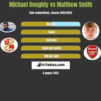 Michael Doughty vs Matthew Smith h2h player stats