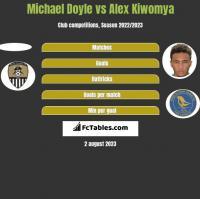 Michael Doyle vs Alex Kiwomya h2h player stats