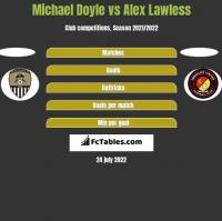 Michael Doyle vs Alex Lawless h2h player stats