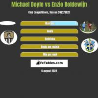 Michael Doyle vs Enzio Boldewijn h2h player stats