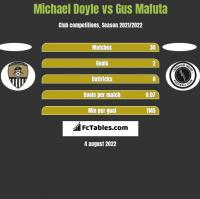 Michael Doyle vs Gus Mafuta h2h player stats