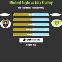 Michael Doyle vs Alex Bradley h2h player stats