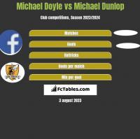 Michael Doyle vs Michael Dunlop h2h player stats
