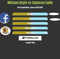 Michael Doyle vs Cameron Eadie h2h player stats