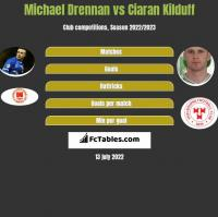 Michael Drennan vs Ciaran Kilduff h2h player stats