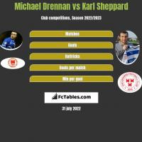Michael Drennan vs Karl Sheppard h2h player stats