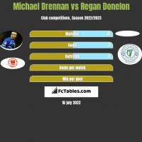 Michael Drennan vs Regan Donelon h2h player stats
