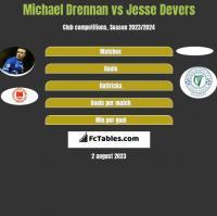 Michael Drennan vs Jesse Devers h2h player stats