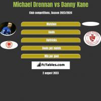 Michael Drennan vs Danny Kane h2h player stats