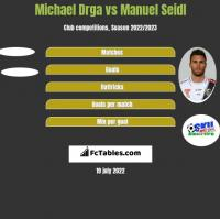 Michael Drga vs Manuel Seidl h2h player stats