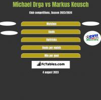 Michael Drga vs Markus Keusch h2h player stats