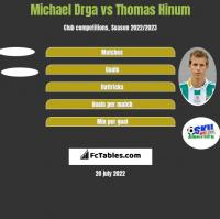 Michael Drga vs Thomas Hinum h2h player stats