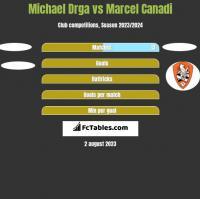 Michael Drga vs Marcel Canadi h2h player stats