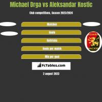 Michael Drga vs Aleksandar Kostic h2h player stats